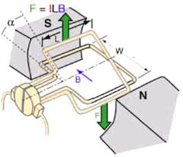 Robotics workshop for kids classes level 1 robotic kits for Dc motor working principle video download